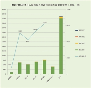 2009-2014 cross-straits judicial assistance (from chinacourt.org website)